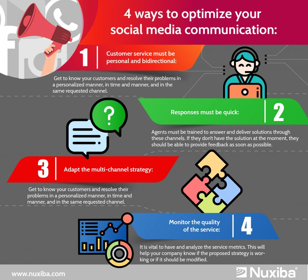 Multi-Channel Contact Center: Social Networks