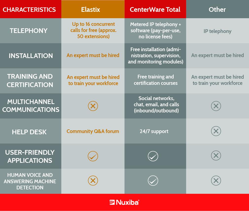 CenterWare Total vs Elastix