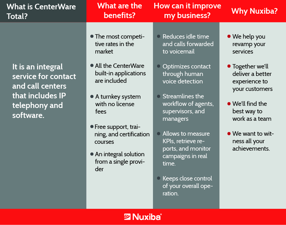 What is CenterWare Total?